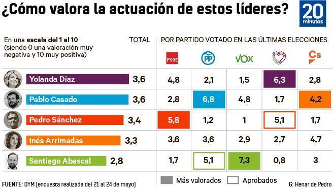 Yolanda Díaz Debuts As The Best Valued Leader